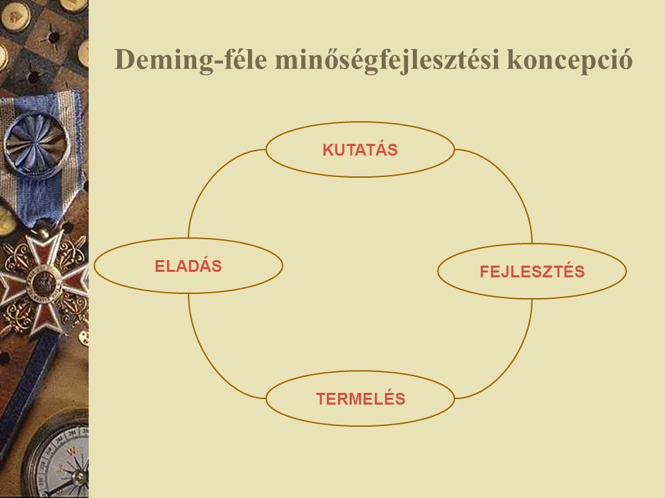 Deming-féle minőségfejlesztési koncepció