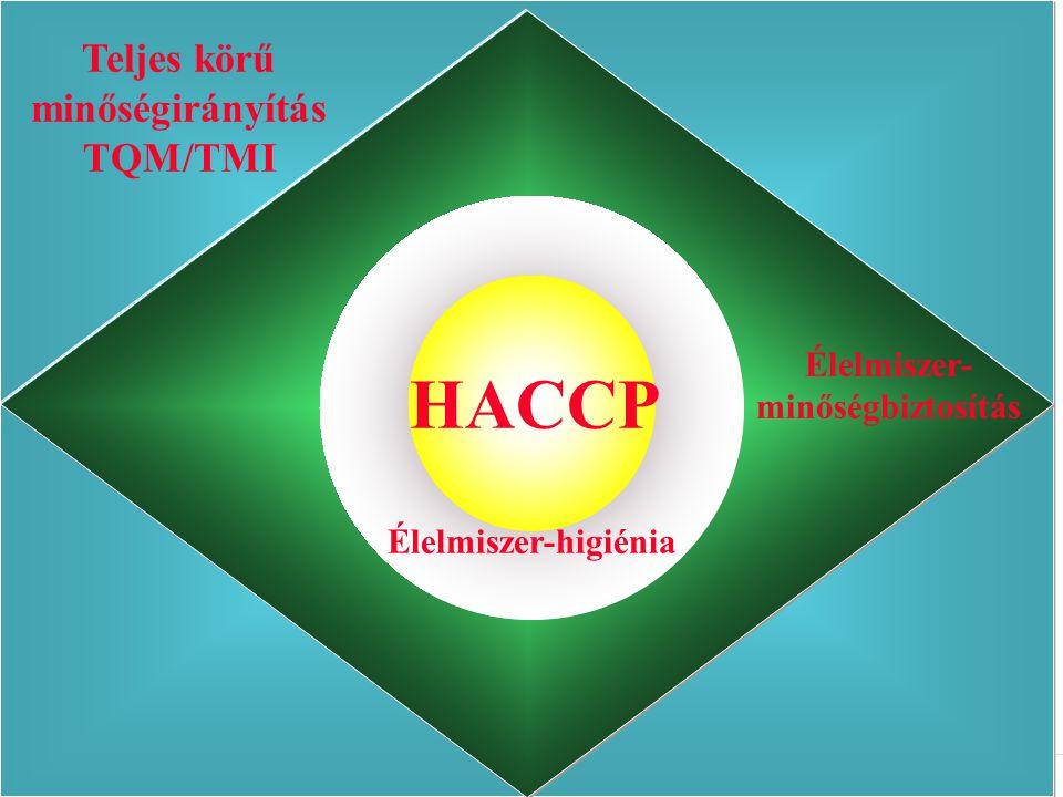 HACCP Teljes körű minőségirányítás TQM/TMI Élelmiszer-