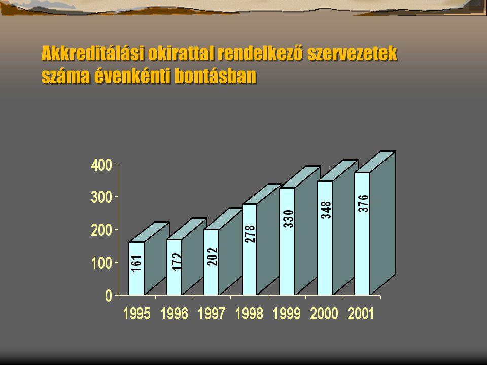 Akkreditálási okirattal rendelkező szervezetek száma évenkénti bontásban