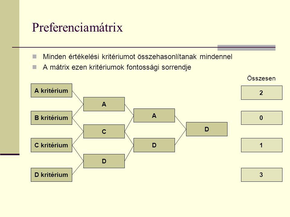 Preferenciamátrix Minden értékelési kritériumot összehasonlítanak mindennel. A mátrix ezen kritériumok fontossági sorrendje.