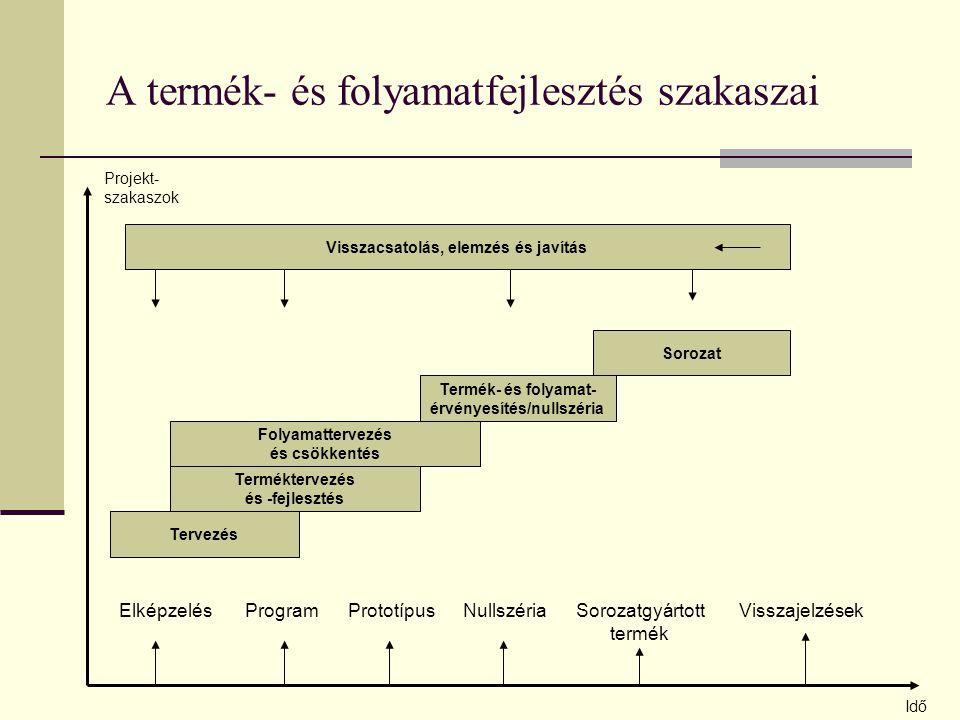 A termék- és folyamatfejlesztés szakaszai