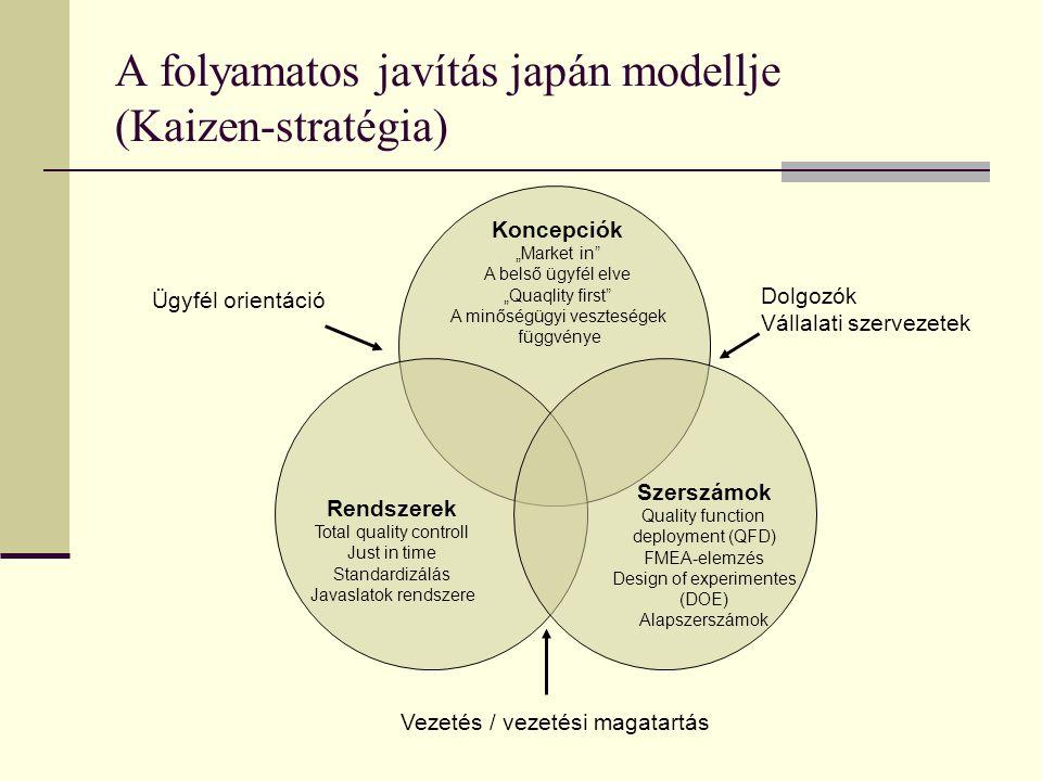 A folyamatos javítás japán modellje (Kaizen-stratégia)