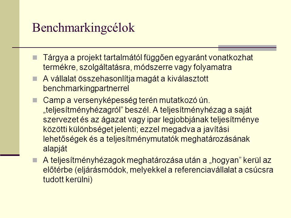 Benchmarkingcélok Tárgya a projekt tartalmától függően egyaránt vonatkozhat termékre, szolgáltatásra, módszerre vagy folyamatra.