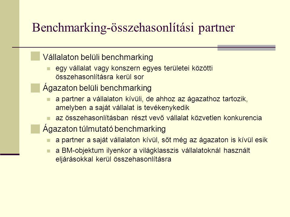 Benchmarking-összehasonlítási partner