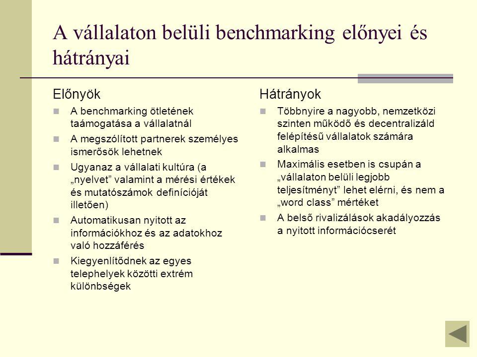 A vállalaton belüli benchmarking előnyei és hátrányai