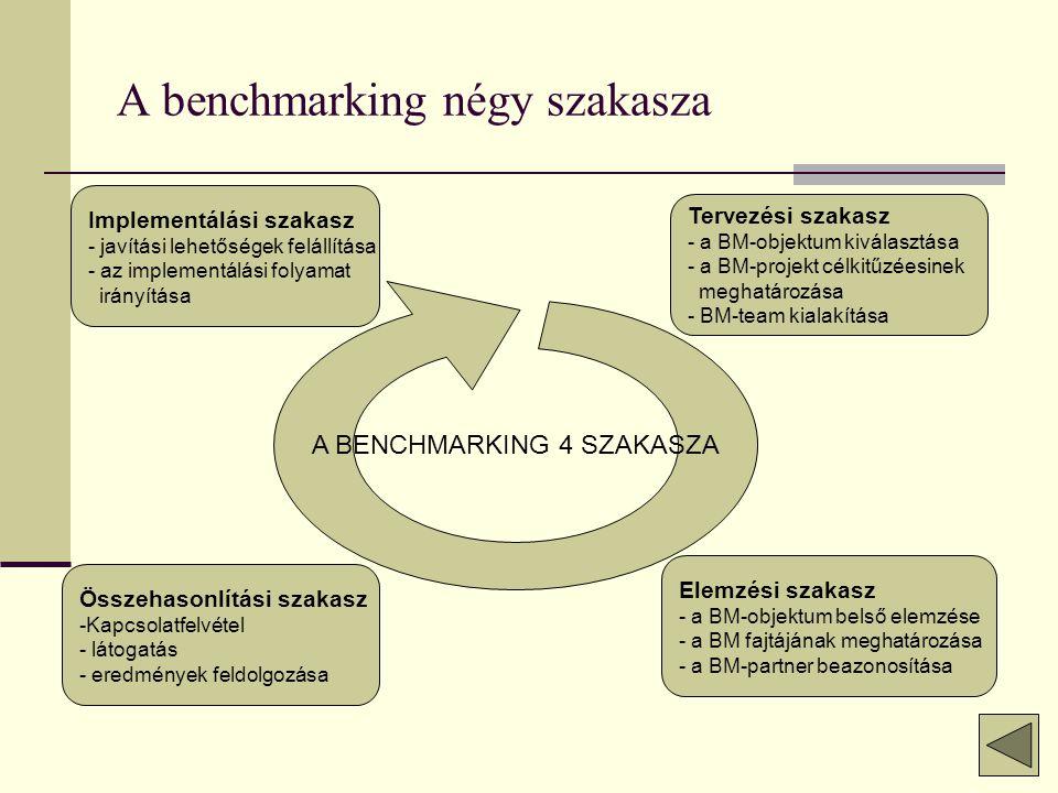 A benchmarking négy szakasza