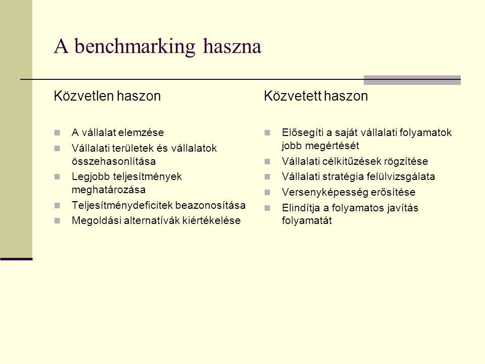 A benchmarking haszna Közvetlen haszon Közvetett haszon