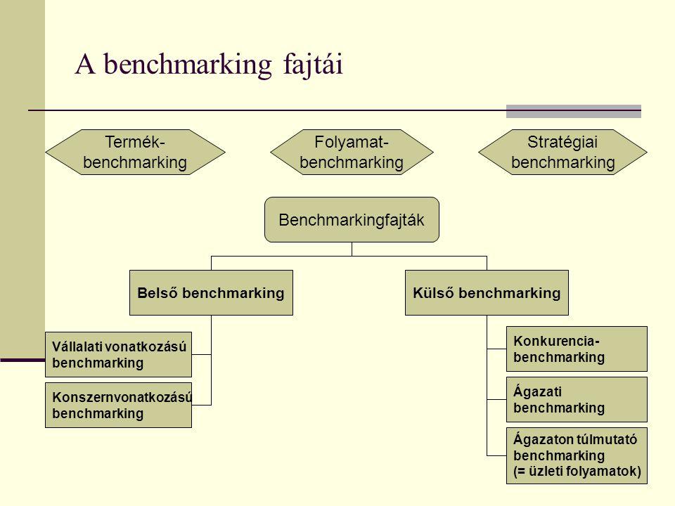 A benchmarking fajtái Termék- benchmarking Folyamat- benchmarking