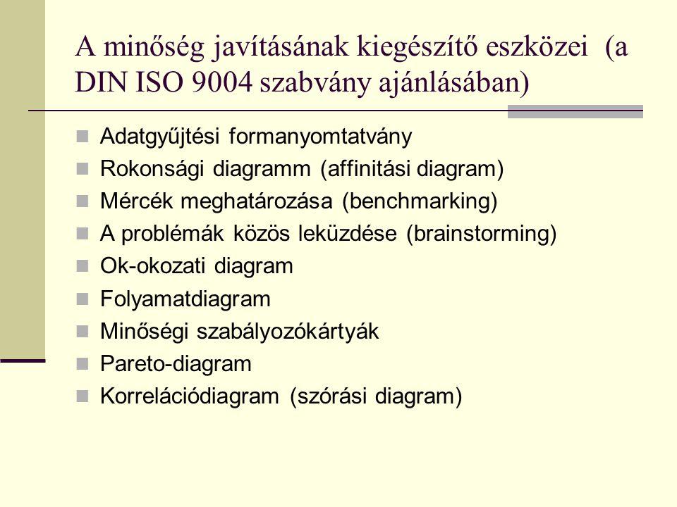 A minőség javításának kiegészítő eszközei (a DIN ISO 9004 szabvány ajánlásában)