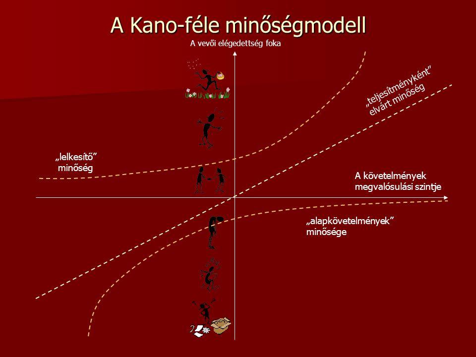 A Kano-féle minőségmodell