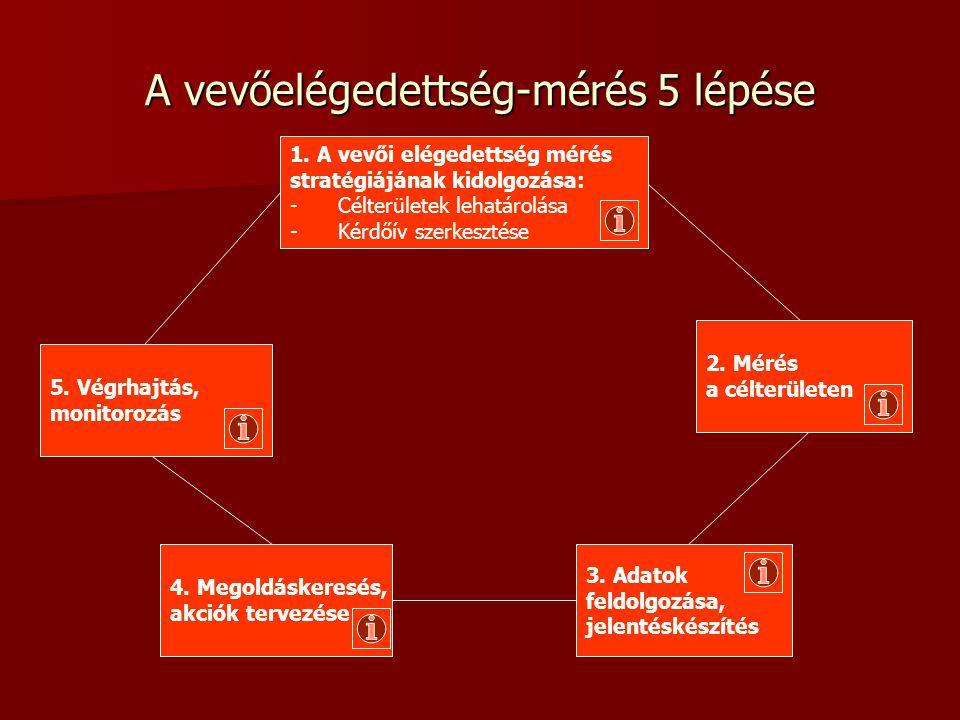 A vevőelégedettség-mérés 5 lépése