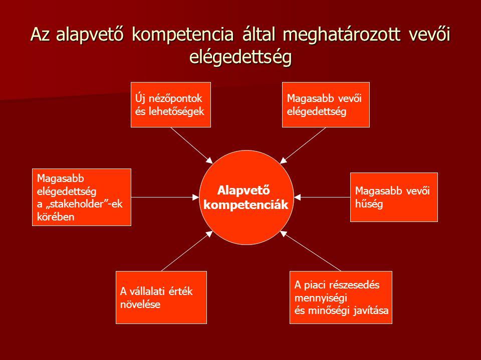 Az alapvető kompetencia által meghatározott vevői elégedettség