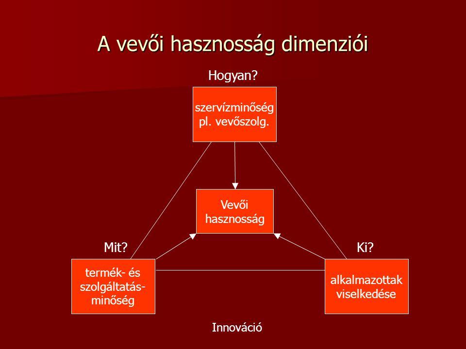 A vevői hasznosság dimenziói