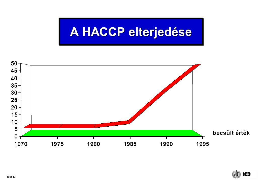 A HACCP elterjedése