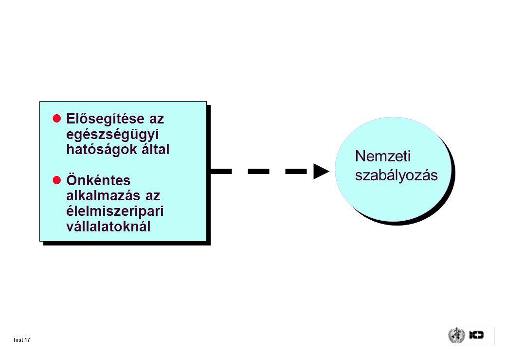 Nemzeti szabályozás Elősegítése az egészségügyi hatóságok által