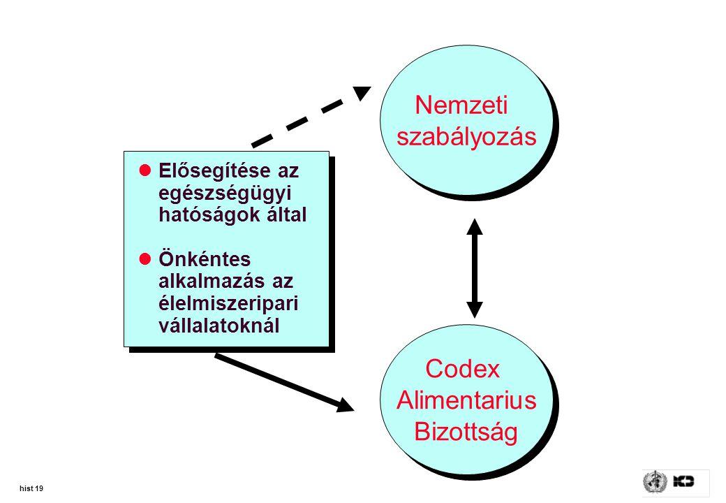 Nemzeti szabályozás Codex Alimentarius Bizottság
