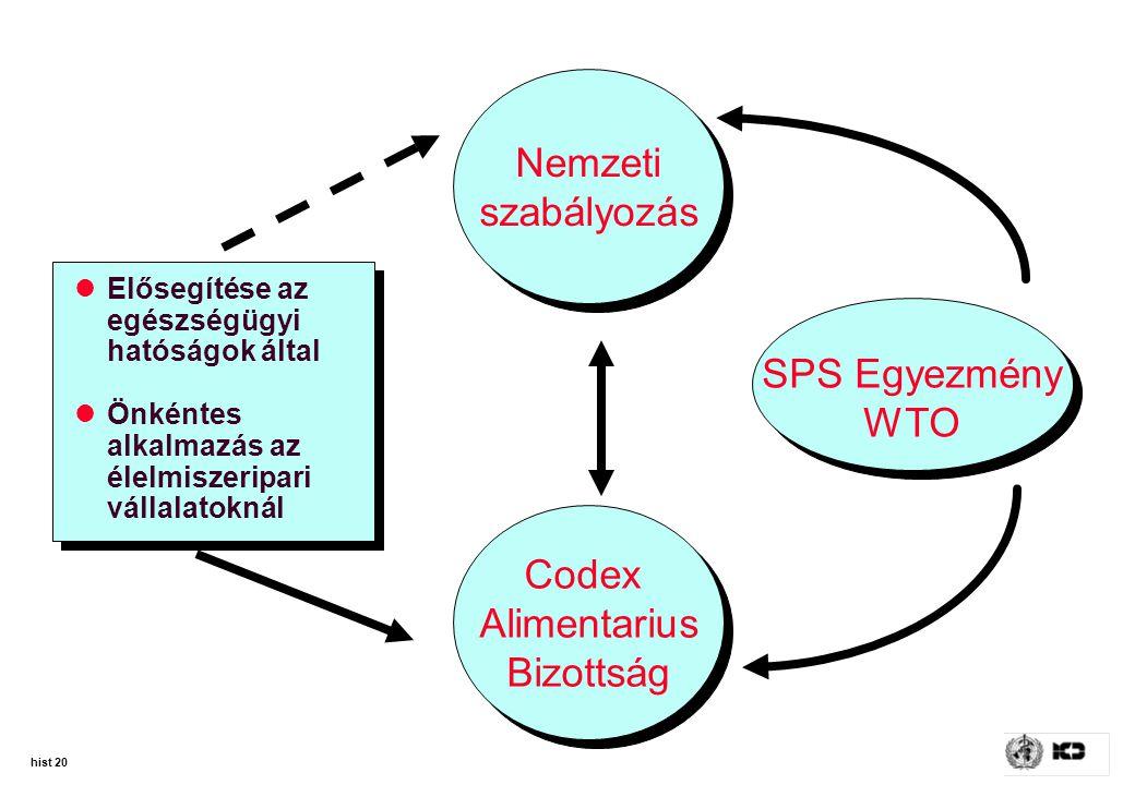 Nemzeti szabályozás SPS Egyezmény WTO Codex Alimentarius Bizottság