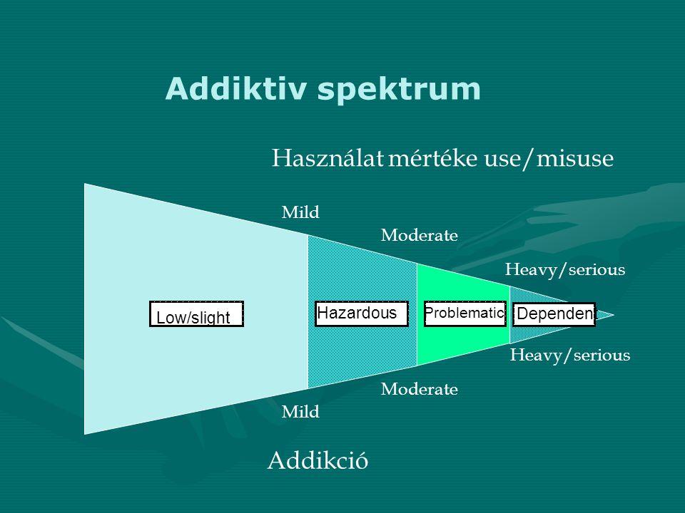 Addiktiv spektrum Használat mértéke use/misuse Addikció Mild Moderate