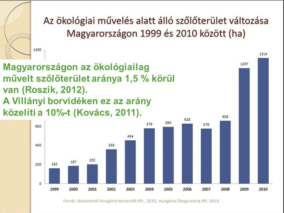 Magyarországon az ökológiailag művelt szőlőterület aránya 1,5 % körül van (Roszik, 2012).