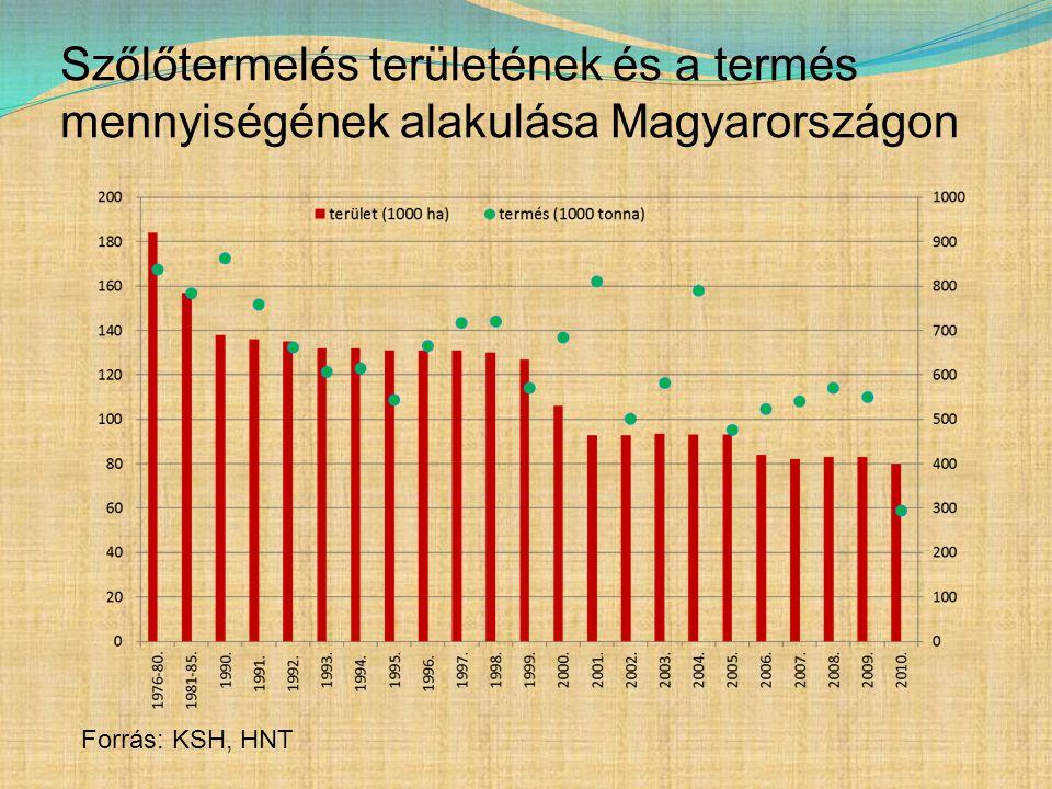 Szőlőtermelés területének és a termés mennyiségének alakulása Magyarországon