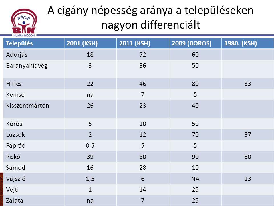 A cigány népesség aránya a településeken nagyon differenciált