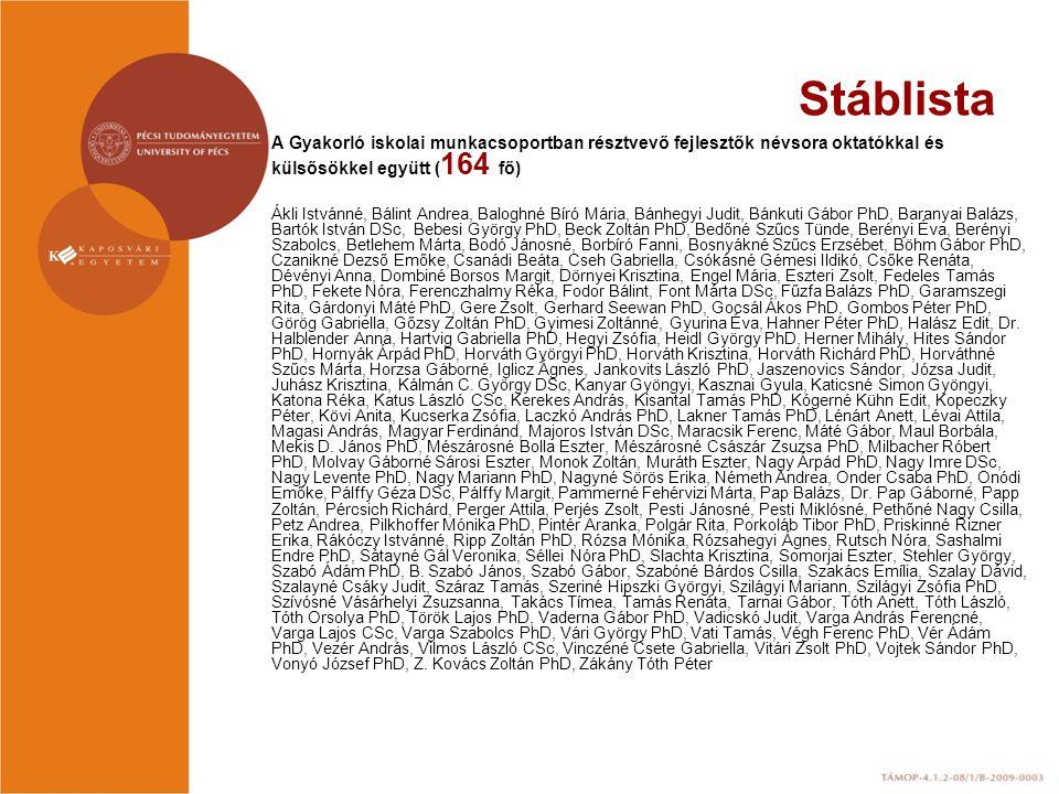 Stáblista A Gyakorló iskolai munkacsoportban résztvevő fejlesztők névsora oktatókkal és külsősökkel együtt (164 fő)