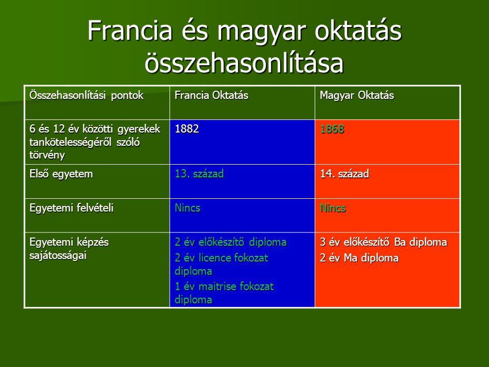 Francia és magyar oktatás összehasonlítása