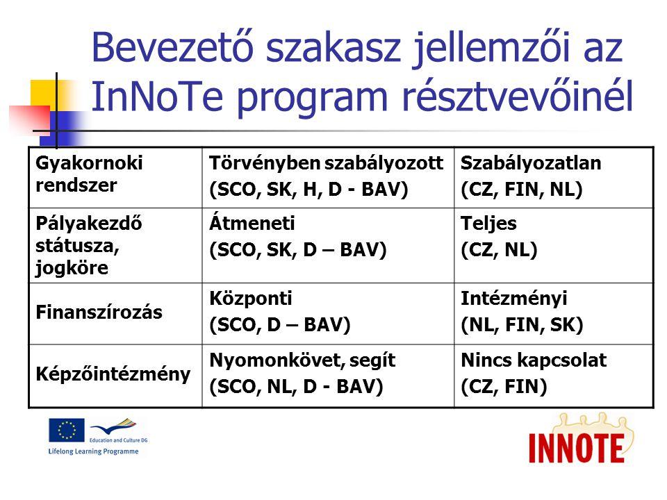 Bevezető szakasz jellemzői az InNoTe program résztvevőinél