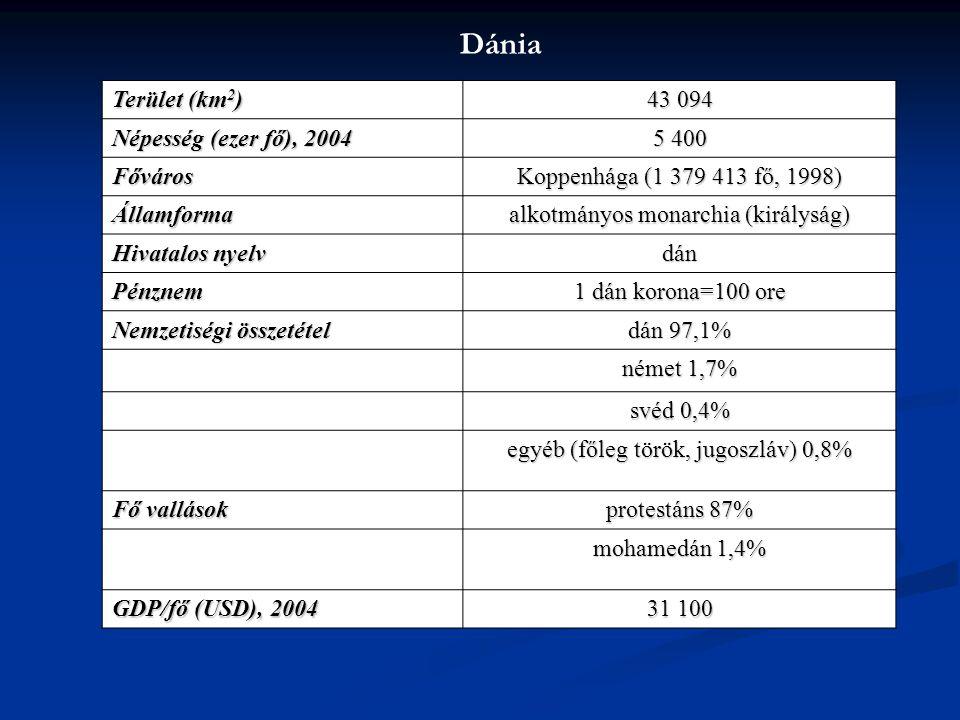 Dánia Terület (km2) 43 094 Népesség (ezer fő), 2004 5 400 Főváros