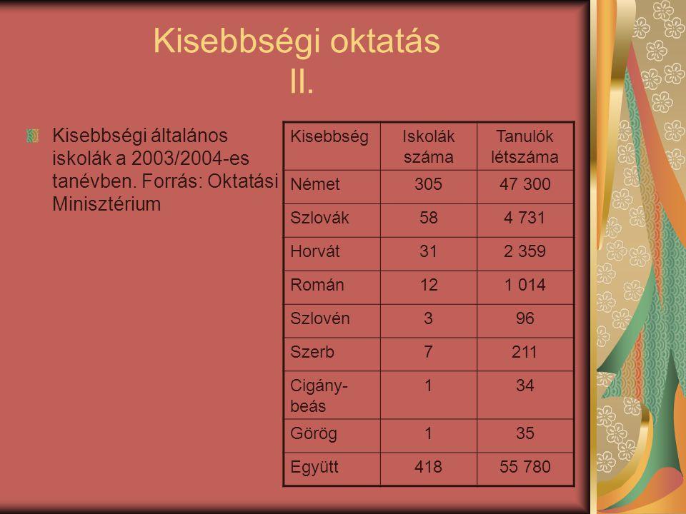 Kisebbségi oktatás II. Kisebbségi általános iskolák a 2003/2004-es tanévben. Forrás: Oktatási Minisztérium.