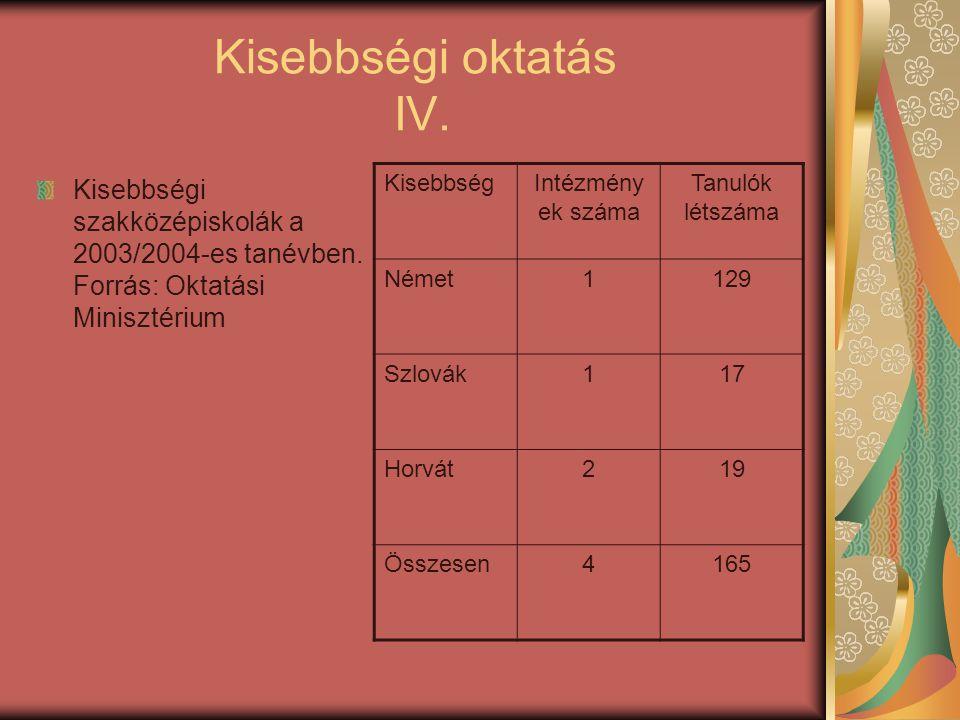 Kisebbségi oktatás IV. Kisebbségi szakközépiskolák a 2003/2004-es tanévben. Forrás: Oktatási Minisztérium.