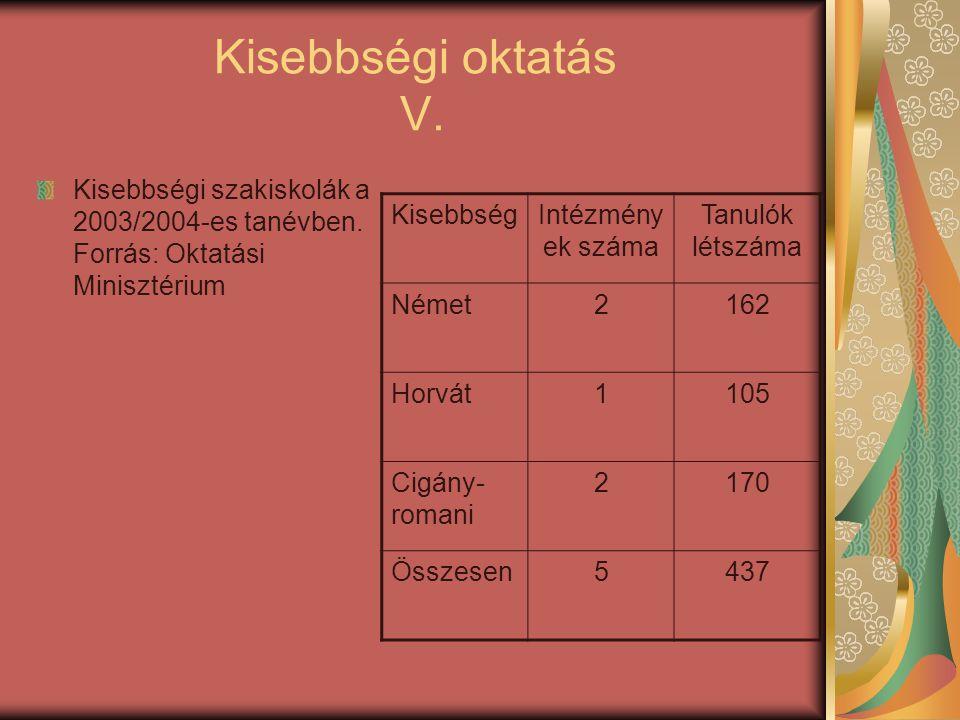 Kisebbségi oktatás V. Kisebbségi szakiskolák a 2003/2004-es tanévben. Forrás: Oktatási Minisztérium.