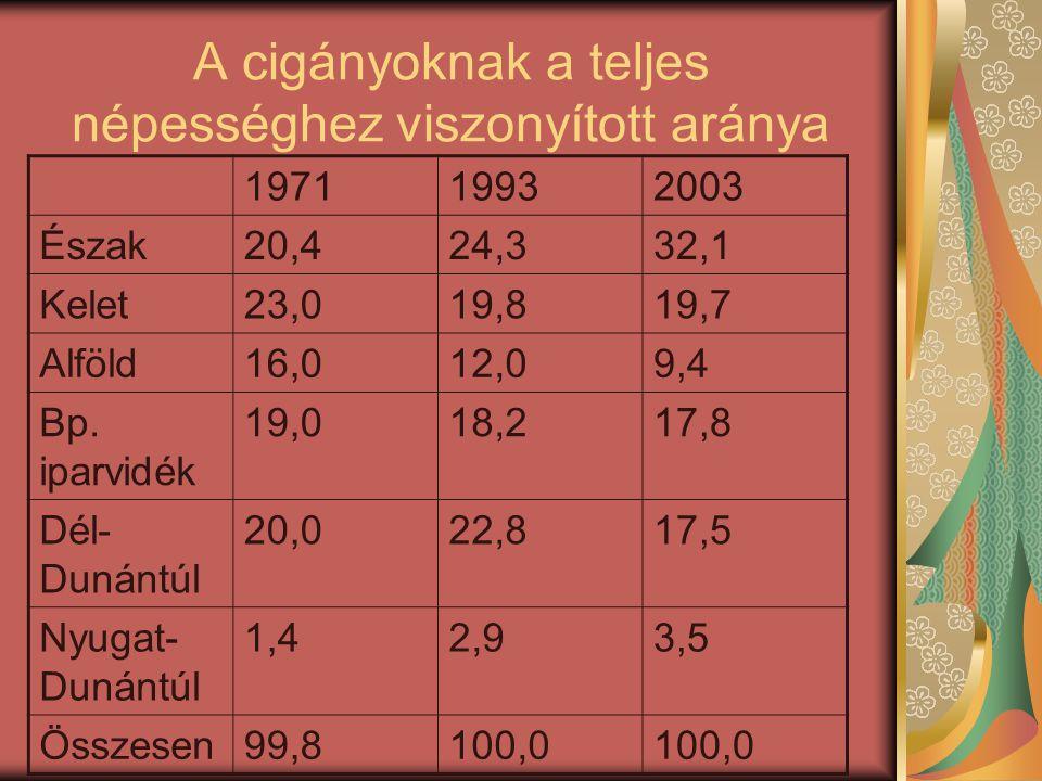 A cigányoknak a teljes népességhez viszonyított aránya
