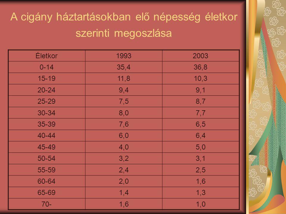 A cigány háztartásokban elő népesség életkor szerinti megoszlása