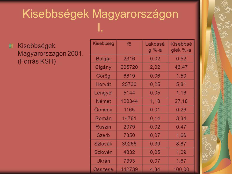 Kisebbségek Magyarországon I.