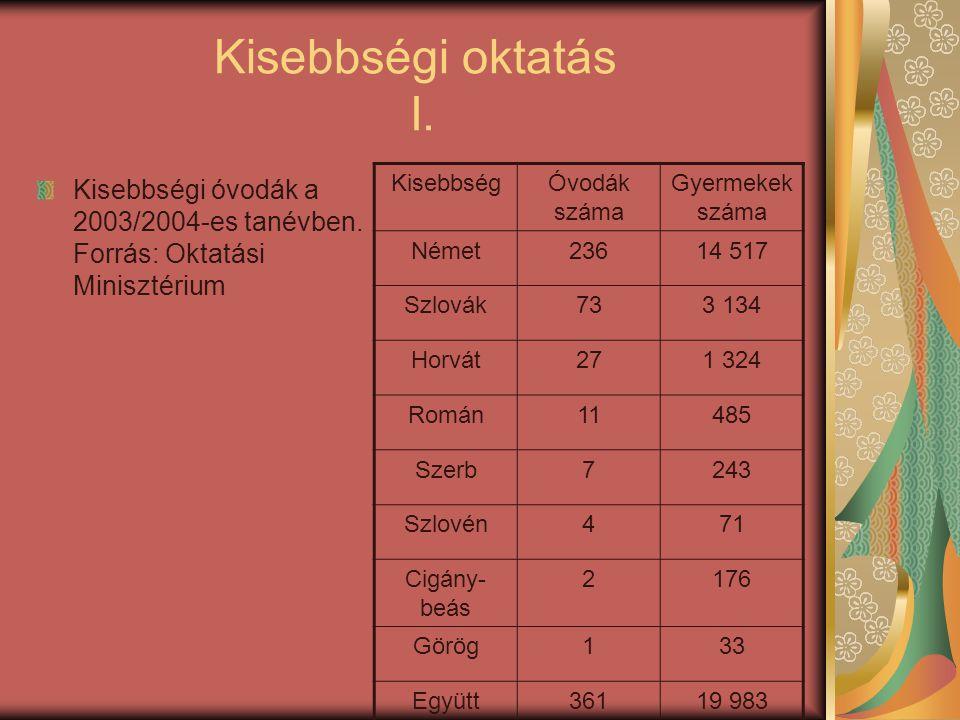Kisebbségi oktatás I. Kisebbségi óvodák a 2003/2004-es tanévben. Forrás: Oktatási Minisztérium. Kisebbség.