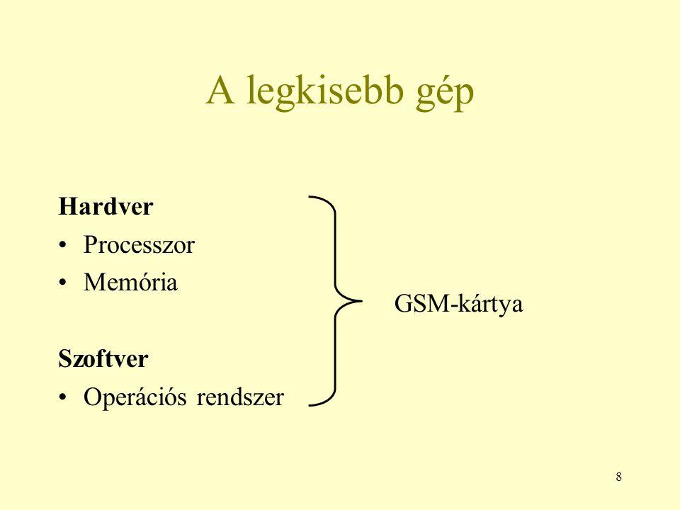 A legkisebb gép Hardver Processzor Memória Szoftver GSM-kártya