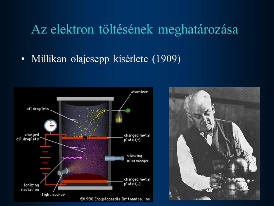Az elektron töltésének meghatározása