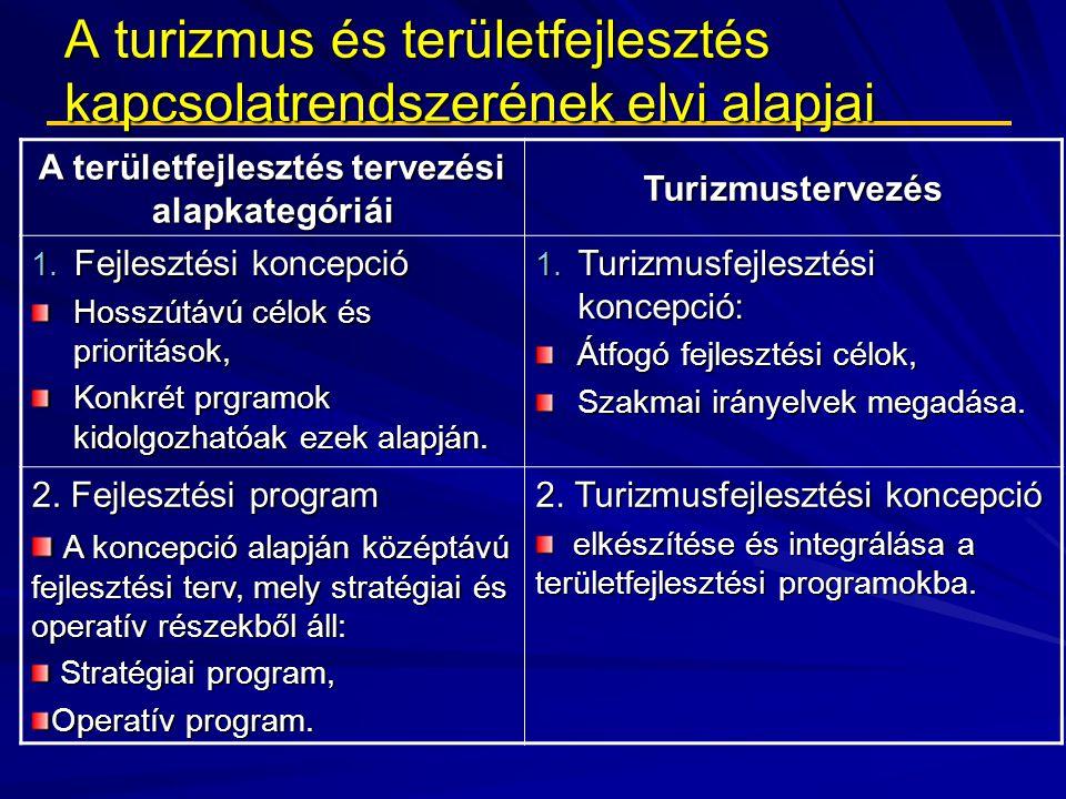 A turizmus és területfejlesztés kapcsolatrendszerének elvi alapjai