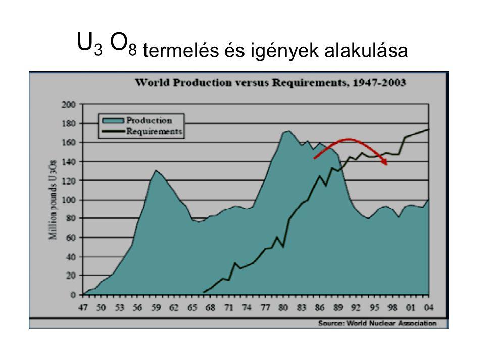 U3 O8 termelés és igények alakulása