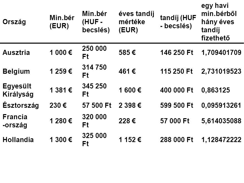 Ország Min.bér (EUR) Min.bér (HUF - becslés) éves tandíj mértéke (EUR) tandíj (HUF - becslés) egy havi min.bérből hány éves tandíj fizethető.