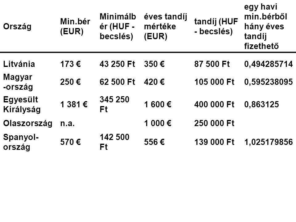 Ország Min.bér (EUR) Minimálbér (HUF - becslés) éves tandíj mértéke (EUR) tandíj (HUF - becslés)