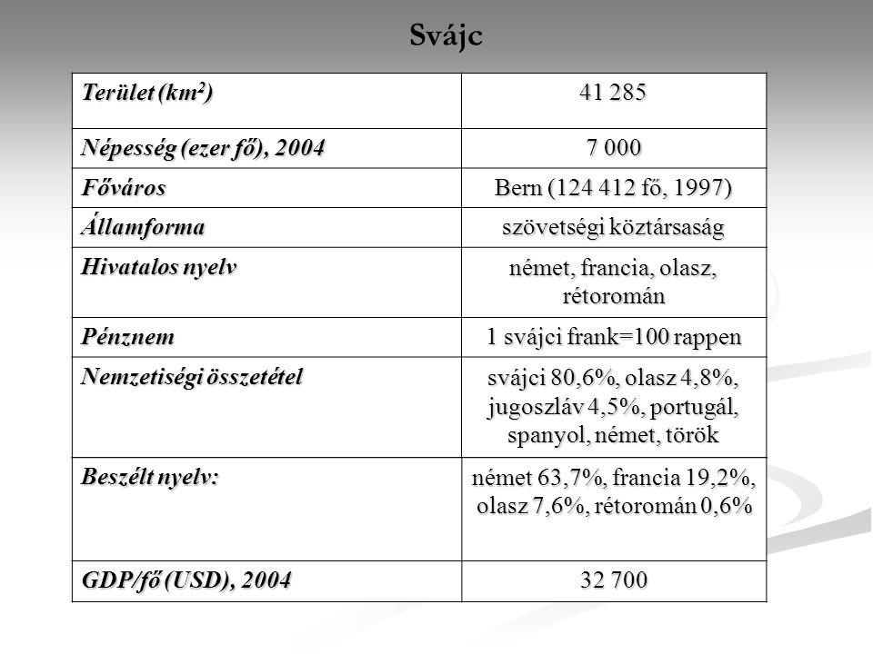 Svájc Terület (km2) 41 285 Népesség (ezer fő), 2004 7 000 Főváros