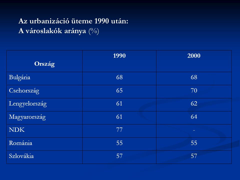 Az urbanizáció üteme 1990 után: A városlakók aránya (%)