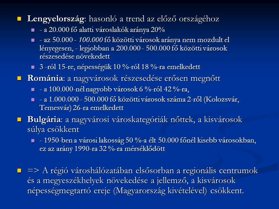 Lengyelország: hasonló a trend az előző országéhoz