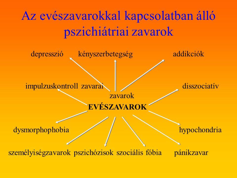 Az evészavarokkal kapcsolatban álló pszichiátriai zavarok