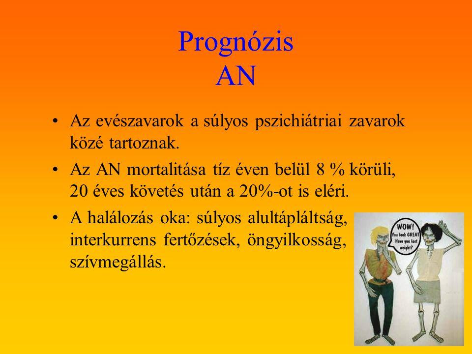 Prognózis AN Az evészavarok a súlyos pszichiátriai zavarok közé tartoznak.