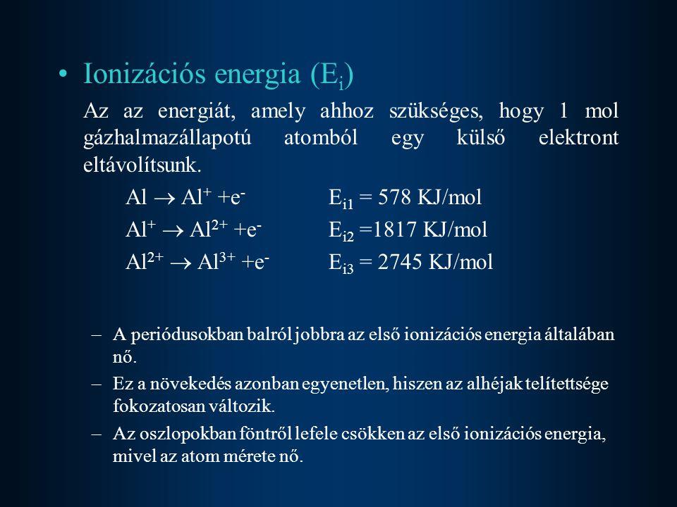 Ionizációs energia (Ei)