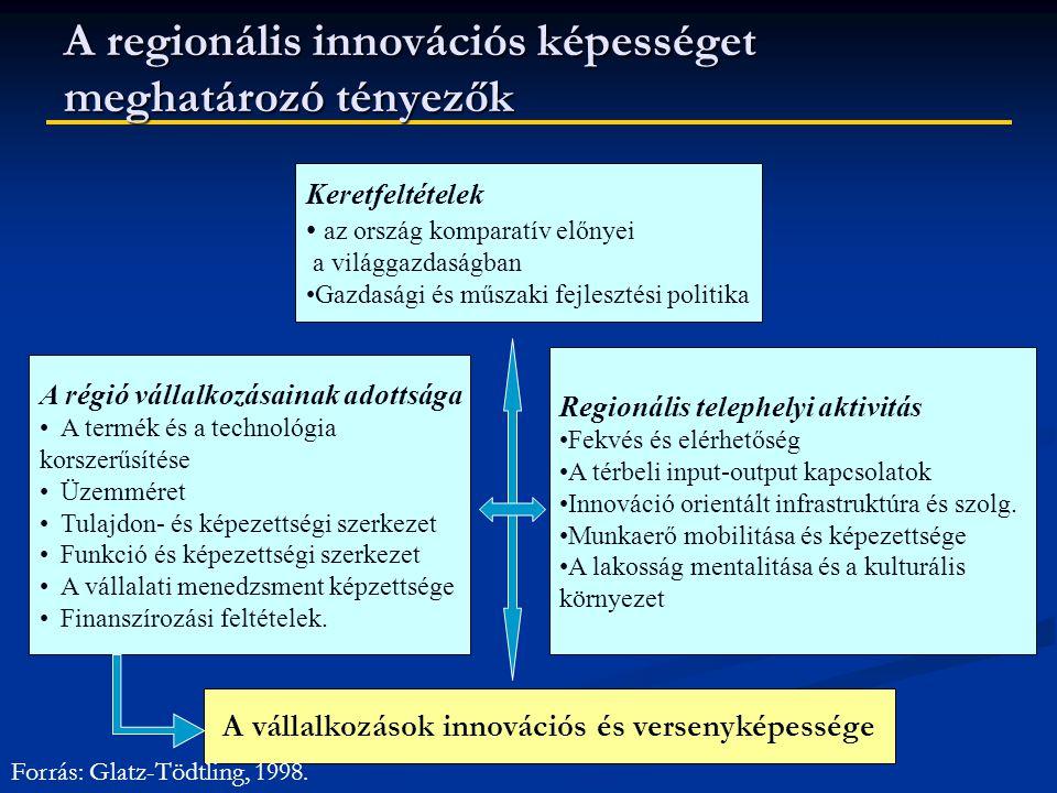A regionális innovációs képességet meghatározó tényezők