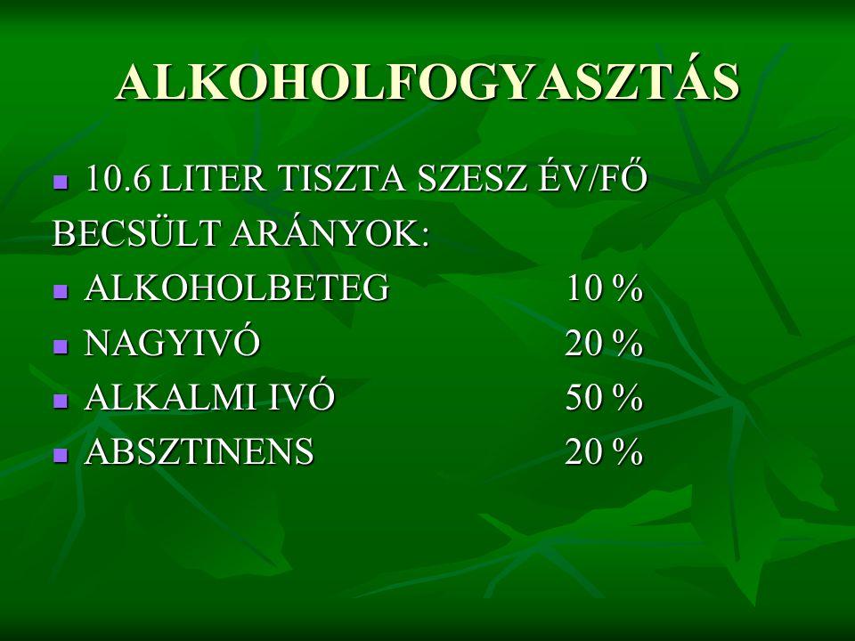 ALKOHOLFOGYASZTÁS 10.6 LITER TISZTA SZESZ ÉV/FŐ BECSÜLT ARÁNYOK: